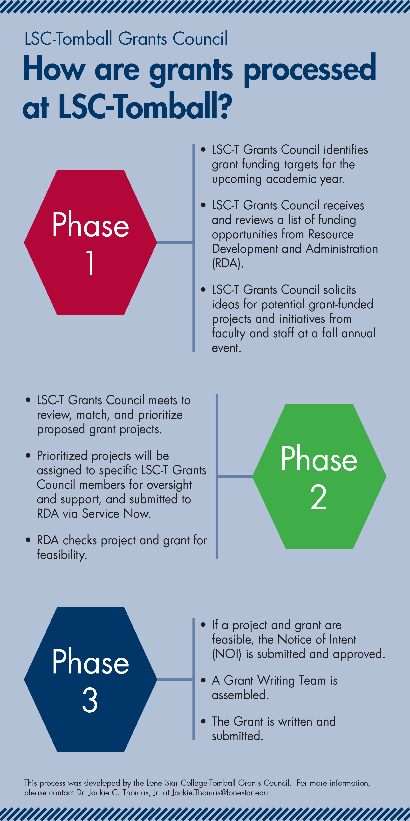 How are grants process at LSC-Tomball? Infographic