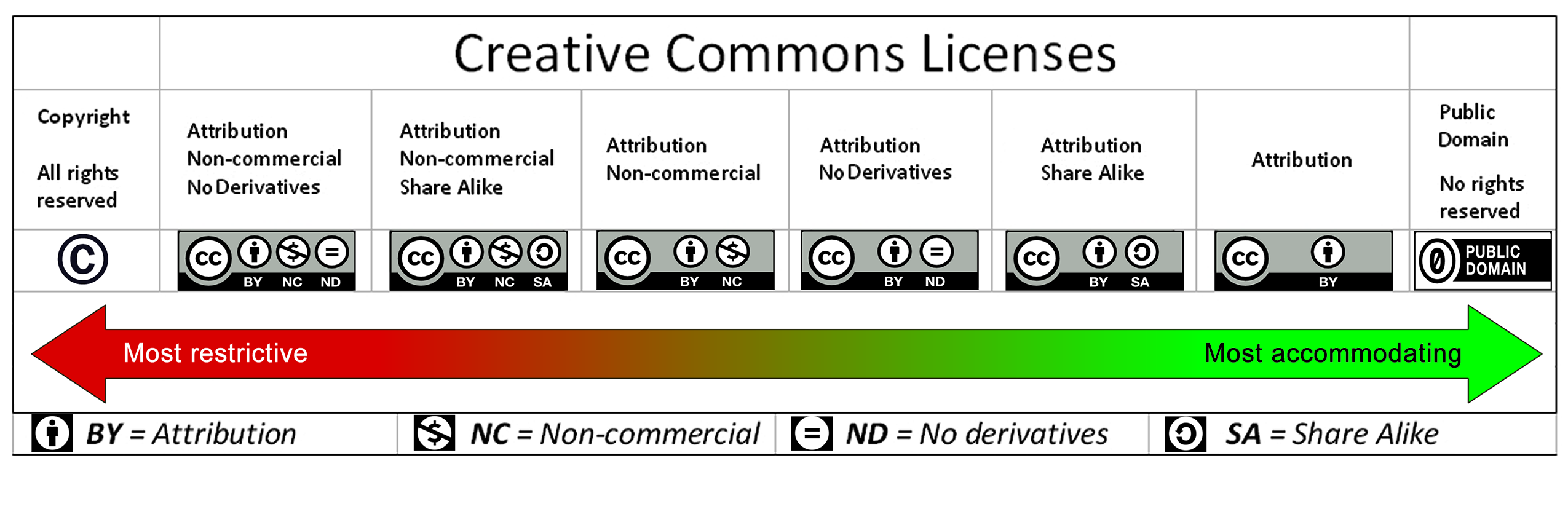 "Chart (CC by Barbara Waxer) shows range of permissions from the most restrictive ""all rights reserved"" through the different Creative Commons licensed, to the most permission ""public domain"""