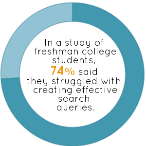 74% of freshmen struggle to create effective searches (Head, 2013)