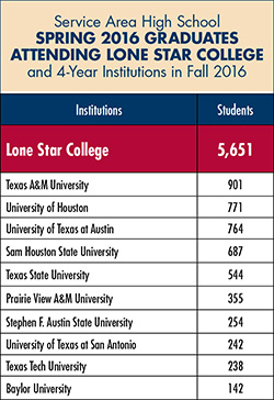 About Lone Star College - Why is texas called the lone star state
