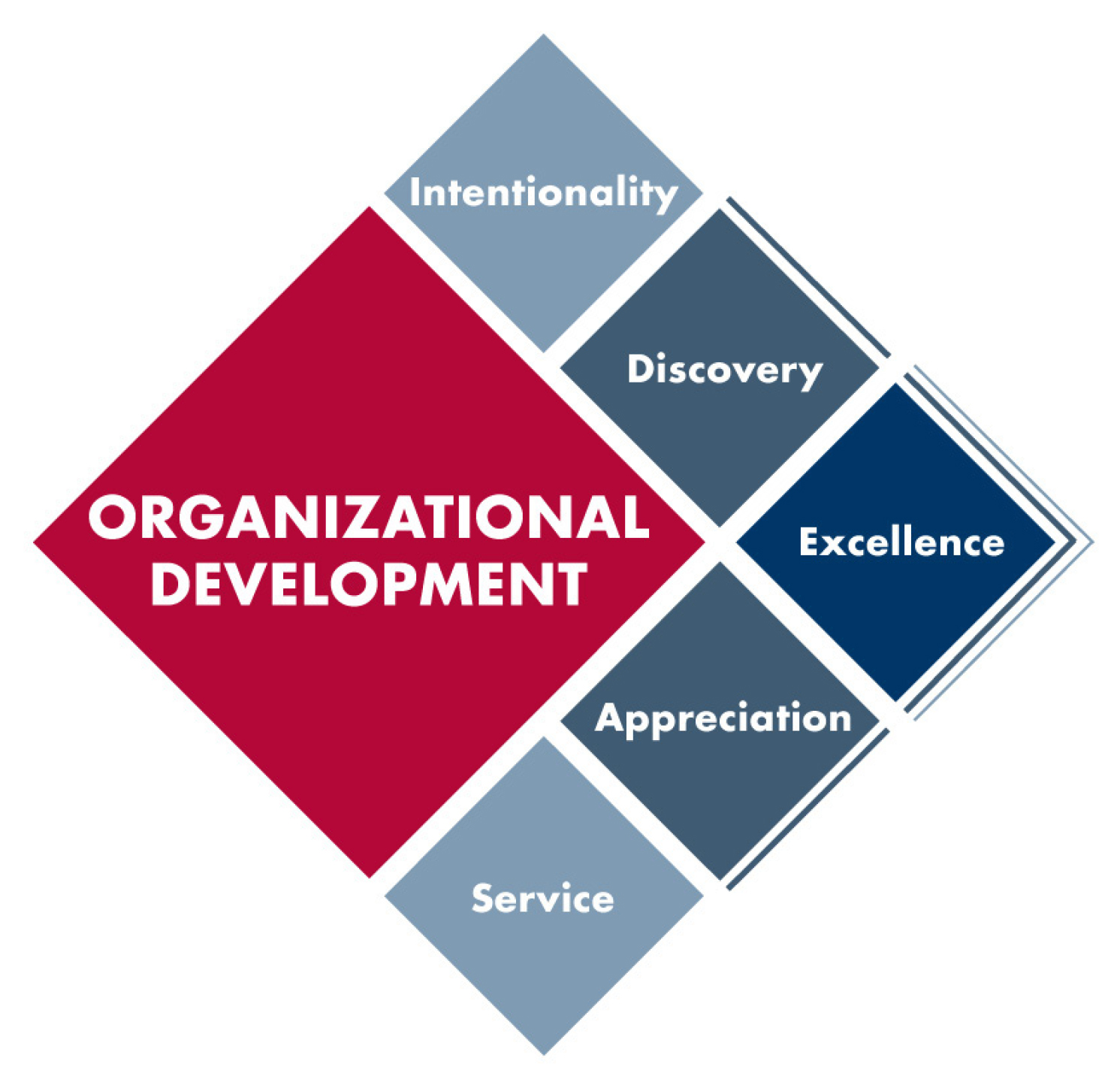 personal and organizational development Florida state university's office of training & organizational development (tod) is responsible for assisting in the achievement of strategic goals and objectives of the fsu organization through a focused delivery of workplace training and personal development amongst university employees.