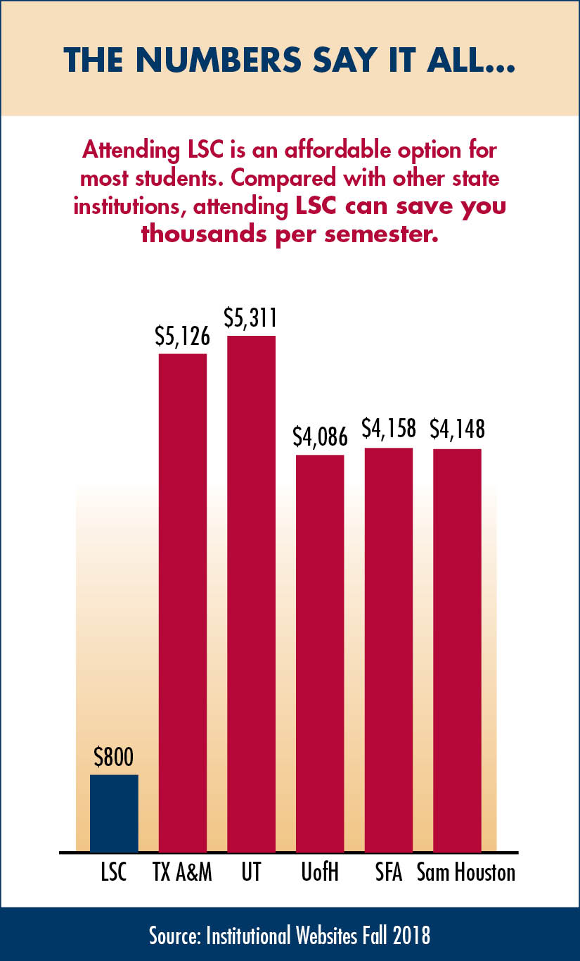 Attending LSC is an Affordable Option