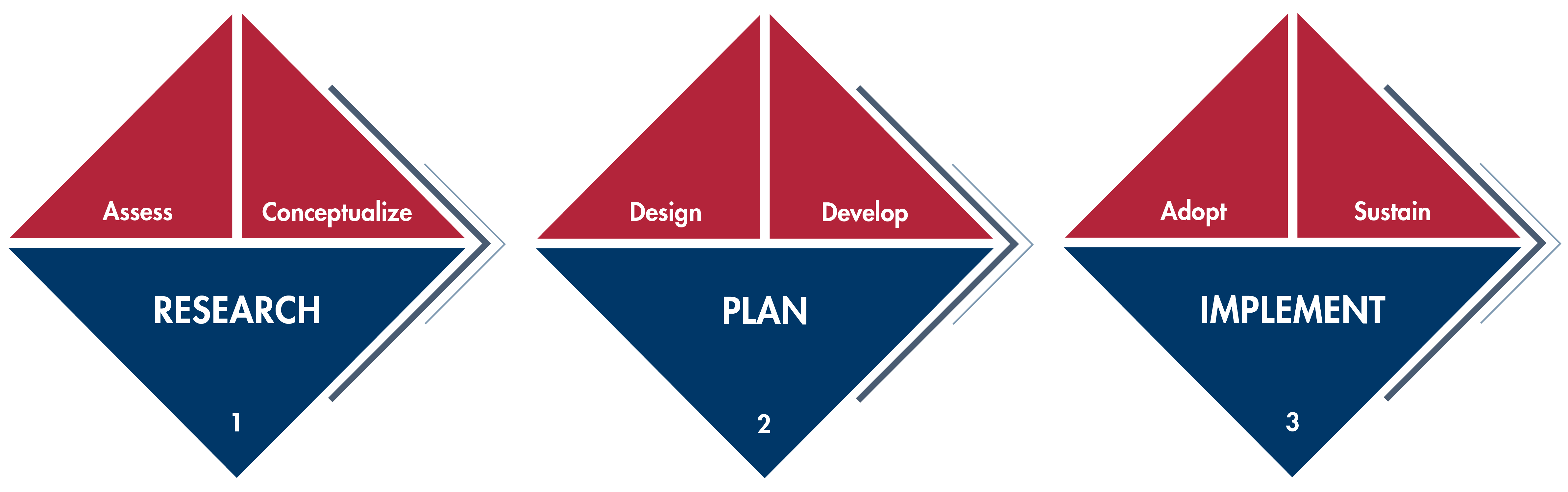 OD Consulting Process