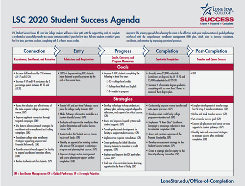LSC 2020 Student Success Agenda (click to expand)