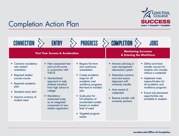 Completion Action Plan (click to expand)