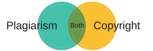 "Venn diagram shows ""plagiarism"" on the left circle, ""copyright"" on the right circle. The overlap is labeled with ""both."""
