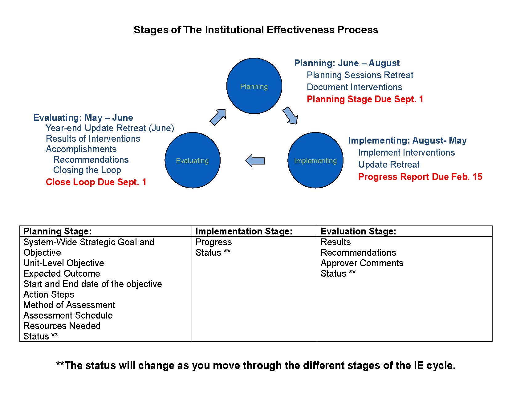 Institutional effectiveness - Office of institutional effectiveness ...