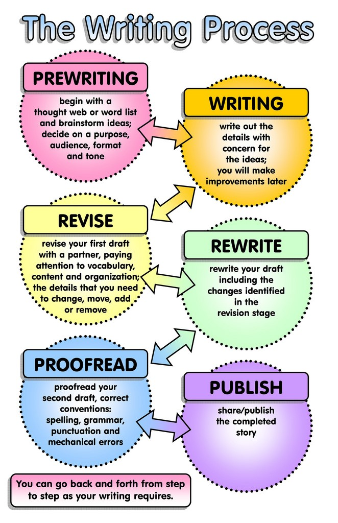 The Writing Process Diagram Pre-Writing, Writing, Revise, Rewrite, Proofread, Publish